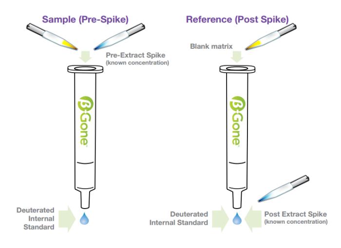 sample-prespike-reference-postspike