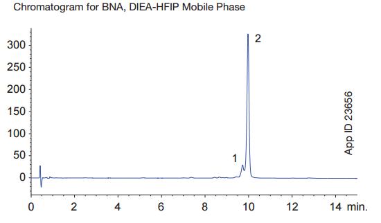 Chromatogram for BNA, DIEA-HFIP Mobile Phase