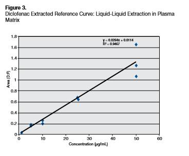 Diclofenac figure3