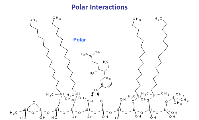 Pola interactions in HPLC