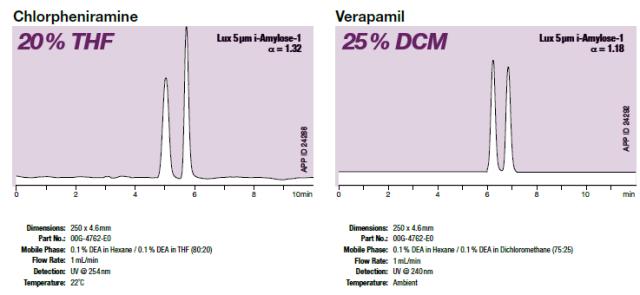 hplc columns for chlorpheniramine verapamil