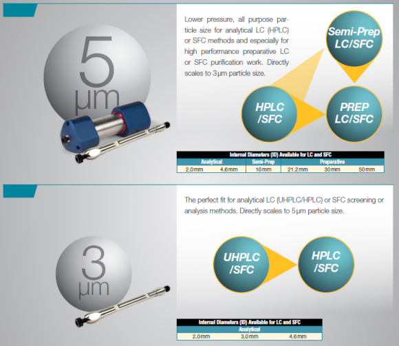 lower pressure per particle size